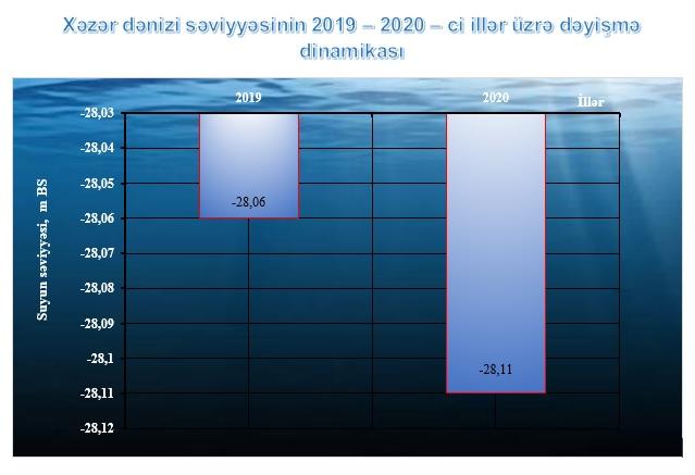 Xəzər dənizi səviyyəsinin 2019 – 2020 – ci illər üzrə dəyişmə dinamikası